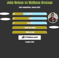 John Nelson vs Matheus Bressan h2h player stats