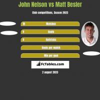 John Nelson vs Matt Besler h2h player stats