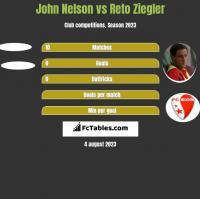 John Nelson vs Reto Ziegler h2h player stats