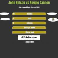 John Nelson vs Reggie Cannon h2h player stats