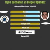 Tajon Buchanan vs Diego Fagundez h2h player stats