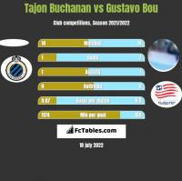 Tajon Buchanan vs Gustavo Bou h2h player stats