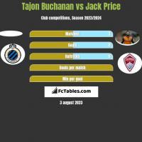 Tajon Buchanan vs Jack Price h2h player stats
