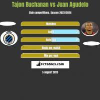 Tajon Buchanan vs Juan Agudelo h2h player stats