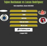 Tajon Buchanan vs Lucas Rodriguez h2h player stats