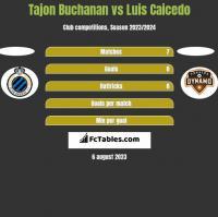 Tajon Buchanan vs Luis Caicedo h2h player stats