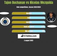 Tajon Buchanan vs Nicolas Mezquida h2h player stats