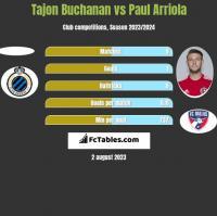 Tajon Buchanan vs Paul Arriola h2h player stats