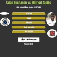 Tajon Buchanan vs Wilfried Zahibo h2h player stats