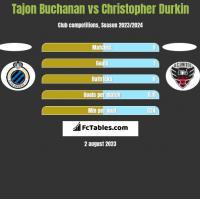 Tajon Buchanan vs Christopher Durkin h2h player stats