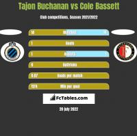 Tajon Buchanan vs Cole Bassett h2h player stats