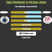 Tajon Buchanan vs DeJuan Jones h2h player stats