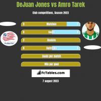 DeJuan Jones vs Amro Tarek h2h player stats
