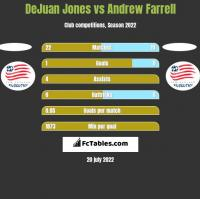 DeJuan Jones vs Andrew Farrell h2h player stats