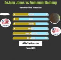 DeJuan Jones vs Emmanuel Boateng h2h player stats