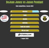 DeJuan Jones vs Jason Pendant h2h player stats