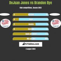 DeJuan Jones vs Brandon Bye h2h player stats