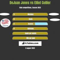 DeJuan Jones vs Elliot Collier h2h player stats