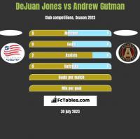 DeJuan Jones vs Andrew Gutman h2h player stats