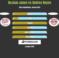 DeJuan Jones vs Andres Reyes h2h player stats