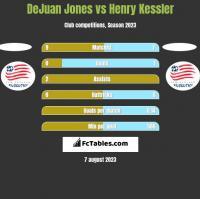 DeJuan Jones vs Henry Kessler h2h player stats