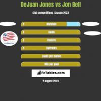 DeJuan Jones vs Jon Bell h2h player stats