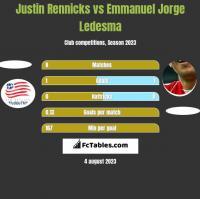 Justin Rennicks vs Emmanuel Jorge Ledesma h2h player stats