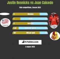 Justin Rennicks vs Juan Caicedo h2h player stats