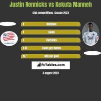 Justin Rennicks vs Kekuta Manneh h2h player stats