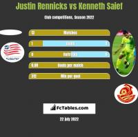 Justin Rennicks vs Kenneth Saief h2h player stats