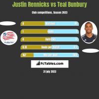 Justin Rennicks vs Teal Bunbury h2h player stats