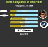 Andre Shinyashiki vs Alan Pulido h2h player stats