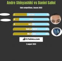 Andre Shinyashiki vs Daniel Salloi h2h player stats