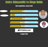 Andre Shinyashiki vs Diego Rubio h2h player stats