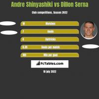 Andre Shinyashiki vs Dillon Serna h2h player stats