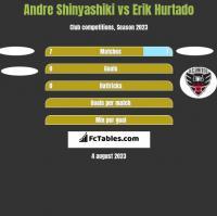 Andre Shinyashiki vs Erik Hurtado h2h player stats