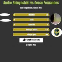 Andre Shinyashiki vs Gerso Fernandes h2h player stats