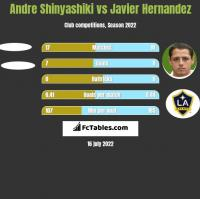 Andre Shinyashiki vs Javier Hernandez h2h player stats
