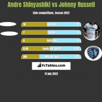 Andre Shinyashiki vs Johnny Russell h2h player stats