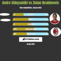 Andre Shinyashiki vs Zlatan Ibrahimovic h2h player stats