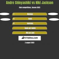 Andre Shinyashiki vs Niki Jackson h2h player stats