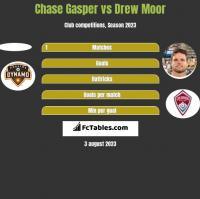 Chase Gasper vs Drew Moor h2h player stats