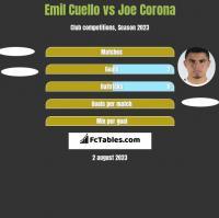 Emil Cuello vs Joe Corona h2h player stats