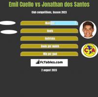 Emil Cuello vs Jonathan dos Santos h2h player stats