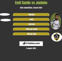 Emil Cuello vs Juninho h2h player stats