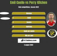 Emil Cuello vs Perry Kitchen h2h player stats