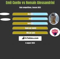Emil Cuello vs Romain Alessandrini h2h player stats