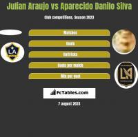 Julian Araujo vs Aparecido Danilo Silva h2h player stats