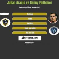 Julian Araujo vs Benny Feilhaber h2h player stats