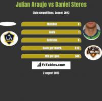 Julian Araujo vs Daniel Steres h2h player stats